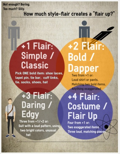 flair chart